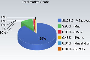 Apple And Windows 7 Grab Increased Web Market Share