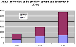 BBC iPlayer Soars In Popularity