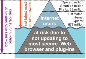 Firefox Users Safest, IE Least Safe