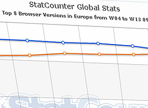 Firefox v3 becomes Europe's Number One Browser