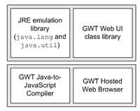 Google Web Toolkit: Analysis Of Its Impact