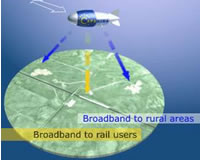 High Altitude Platform (HAP): Broadband For All?