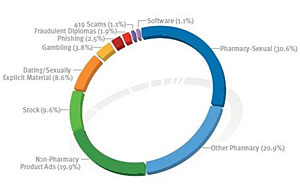 Over Half Of All Spam For Pills And Viagra