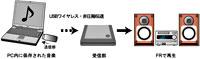 Onkyo X-N7UWX Wi-Fi Mini HiFi