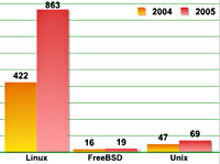 Non-Windows Attacks On The Rise